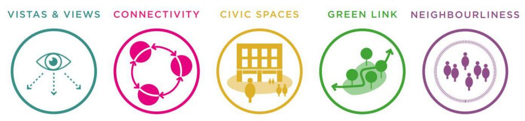 Five Themes are Vistas and views, connectivity, civic spaces, green link and neighbourliness